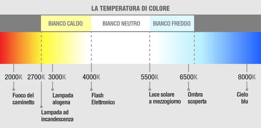 temperatura colore lampadine led