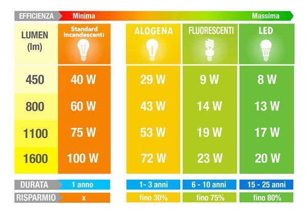 Lampade alogene via dal mercato arrivano le lampadine led for Lampadine led 5 watt